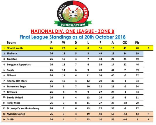 Kenyan Football Current League Tables Soccer Results Stats